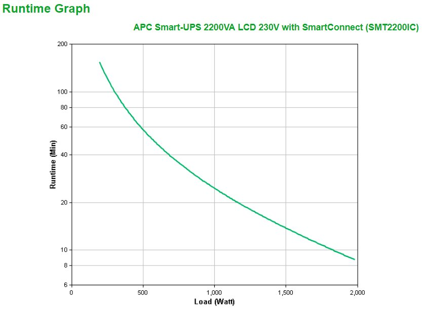 An image of APC smart-ups 2200va uninterruptible power supply (ups) 9 ac outlet(s) line-inte...