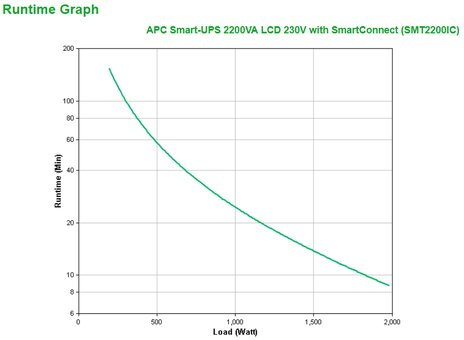 Critical Power Supplies - APC smart-ups 2200va uninterruptible